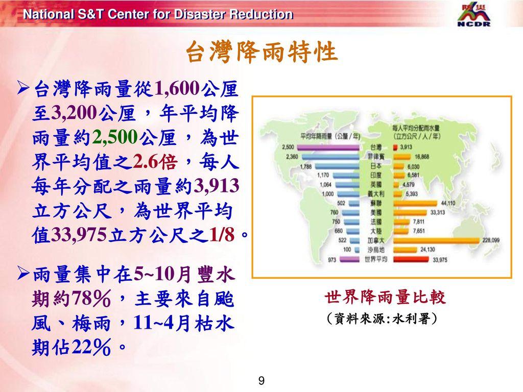 台灣降雨特性 台灣降雨量從1,600公厘至3,200公厘,年平均降雨量約2,500公厘,為世界平均值之2.6倍,每人每年分配之雨量約3,913立方公尺,為世界平均值33,975立方公尺之1/8。 雨量集中在5~10月豐水期約78%,主要來自颱風、梅雨,11~4月枯水期佔22%。