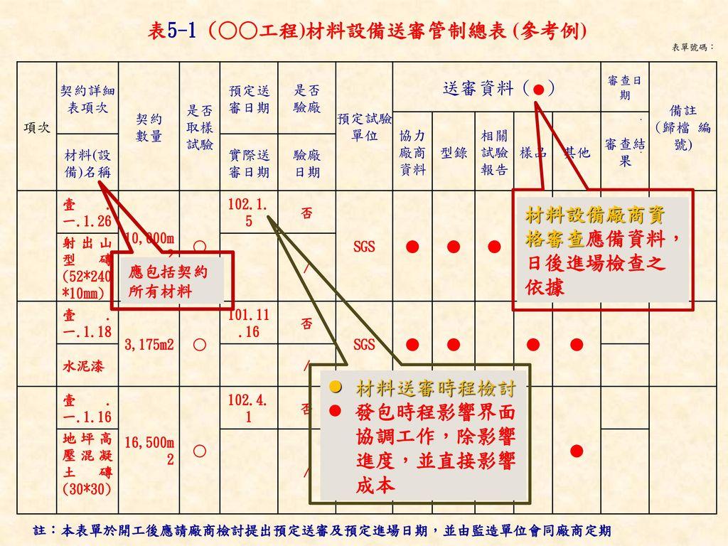 表5-1 (○○工程)材料設備送審管制總表 (參考例)