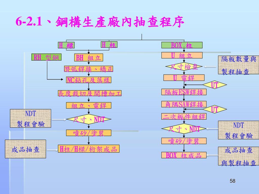 6-2.1、鋼構生產廠內抽查程序 H 樑 H 柱 BOX 柱 RH 型鋼 BH 組立 U 組立 隔板數量與 製程抽查 尺寸檢查