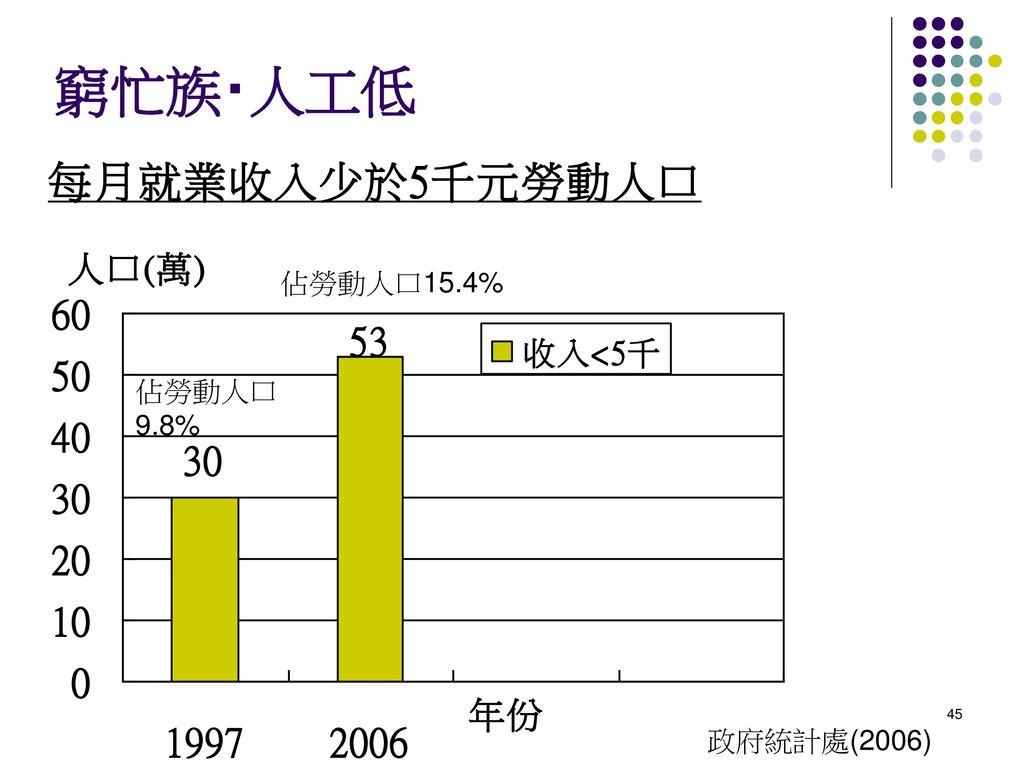 窮忙族‧人工低 佔勞動人口15.4% 佔勞動人口9.8% 政府統計處(2006)