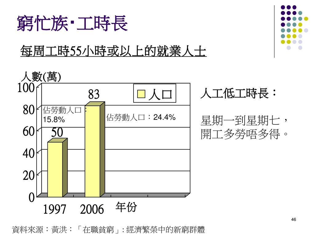 窮忙族‧工時長 人工低工時長: 星期一到星期七, 開工多勞唔多得。 佔勞動人口: 15.8% 佔勞動人口:24.4%