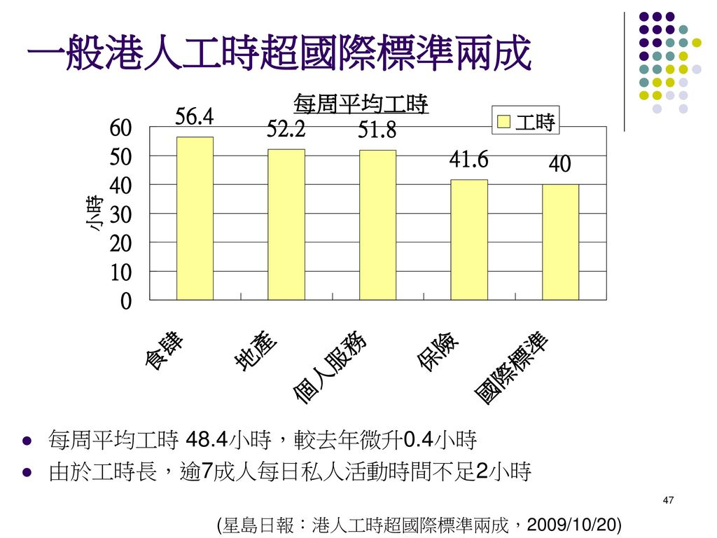 一般港人工時超國際標準兩成 每周平均工時 48.4小時,較去年微升0.4小時 由於工時長,逾7成人每日私人活動時間不足2小時