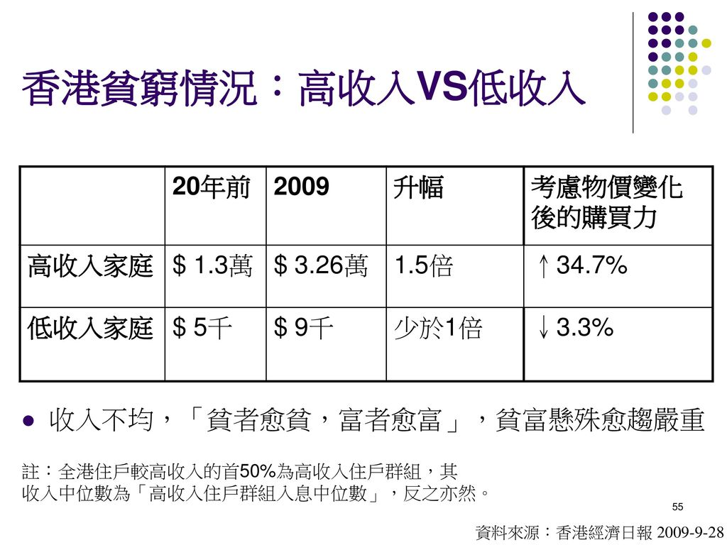 香港貧窮情況:高收入VS低收入 收入不均,「貧者愈貧,富者愈富」,貧富懸殊愈趨嚴重 20年前 2009 升幅 考慮物價變化後的購買力