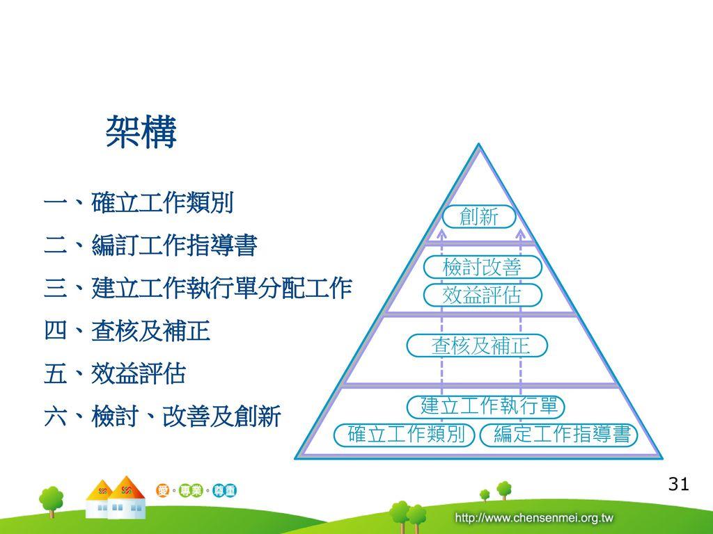 架構 一、確立工作類別 二、編訂工作指導書 三、建立工作執行單分配工作 四、查核及補正 五、效益評估 六、檢討、改善及創新 創新 檢討改善