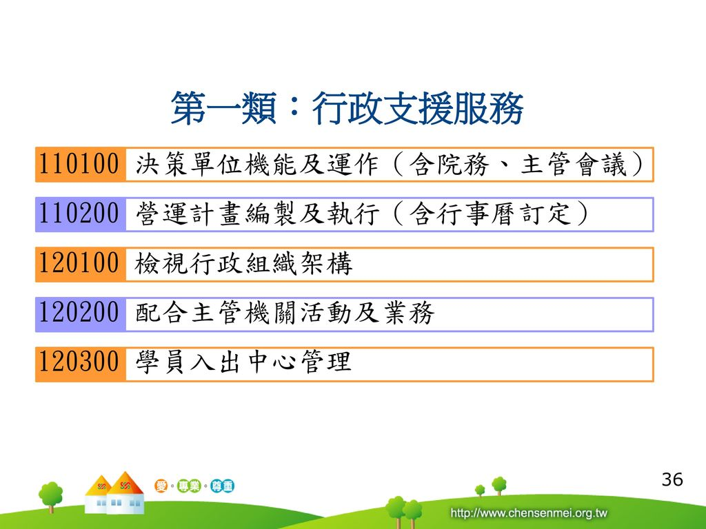 第一類:行政支援服務 110100 決策單位機能及運作(含院務、主管會議) 110200 營運計畫編製及執行(含行事曆訂定)