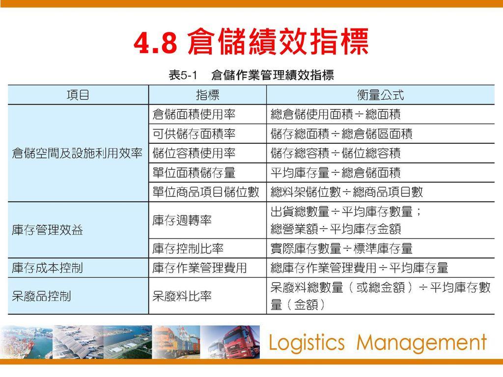 4.8 倉儲績效指標