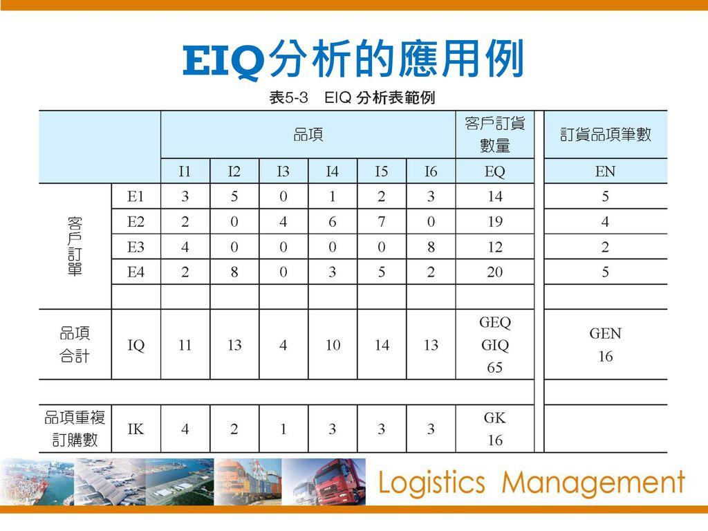 EIQ分析的應用例