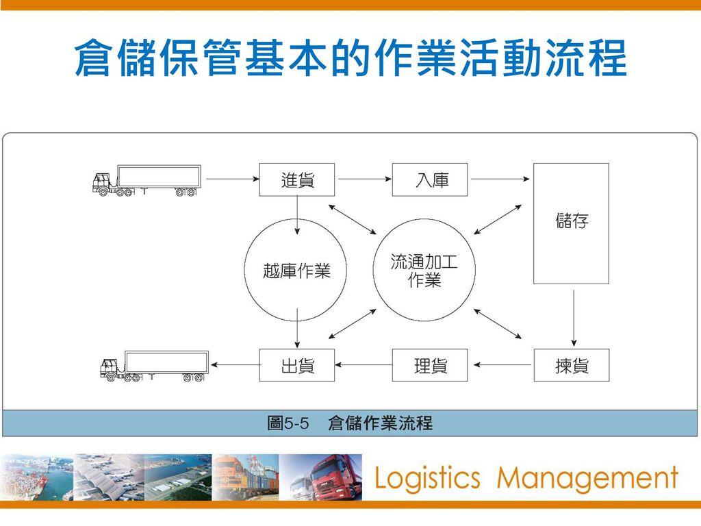 倉儲保管基本的作業活動流程