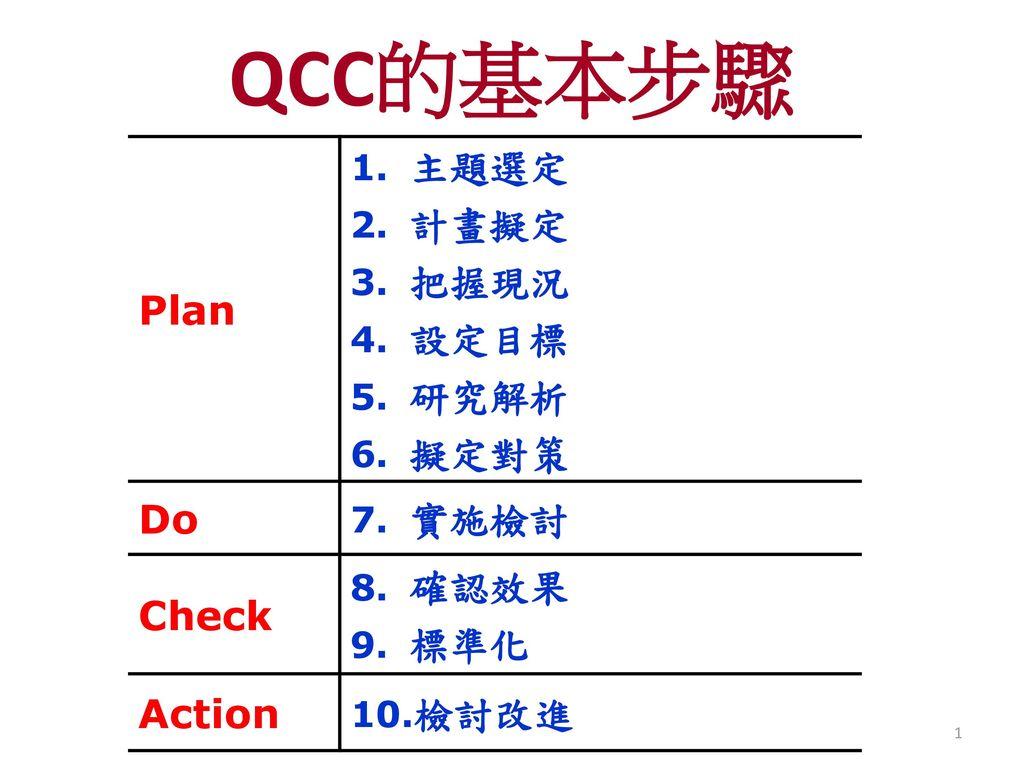 QCC的基本步驟 Plan 主題選定 計畫擬定 把握現況 設定目標 研究解析 擬定對策 Do 實施檢討 Check 確認效果 標準化