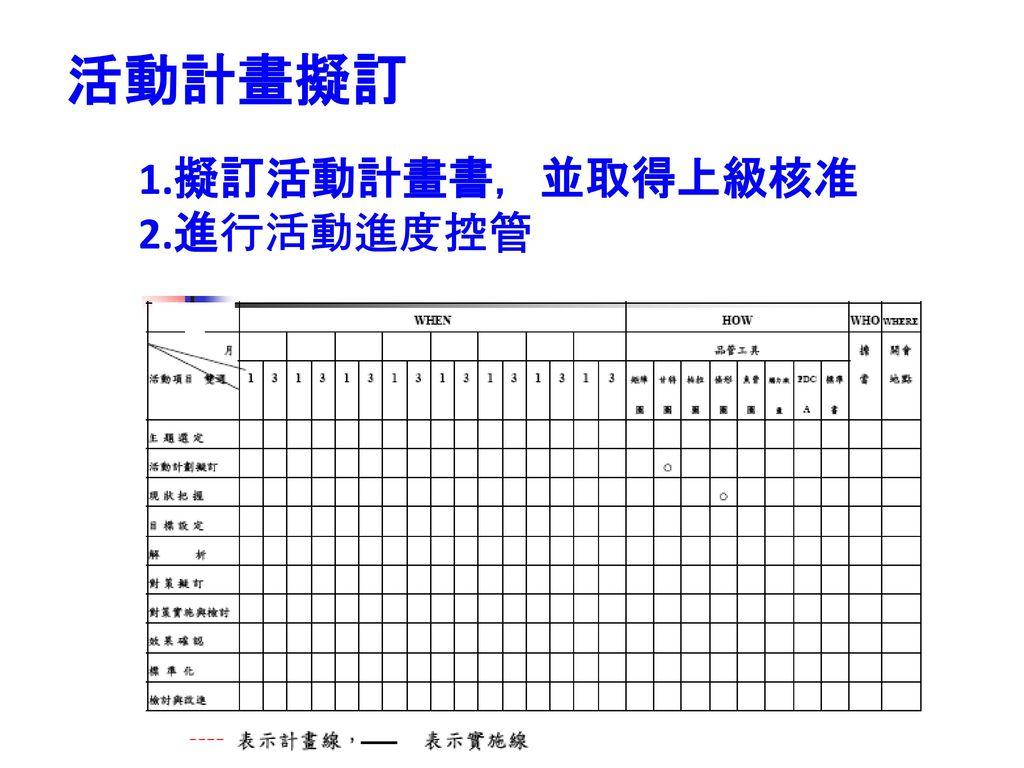 活動計畫擬訂 1.擬訂活動計畫書,並取得上級核准 2.進行活動進度控管