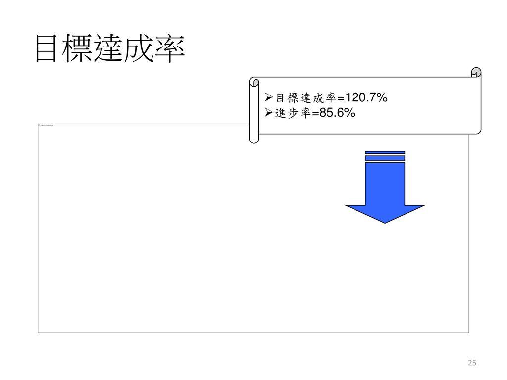目標達成率 目標達成率=120.7% 進步率=85.6%