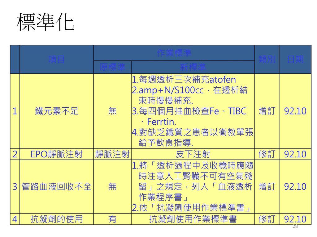 標準化 項目 作業標準 類別 日期 原標準 新標準 1 鐵元素不足 無 1.每週透析三次補充atofen