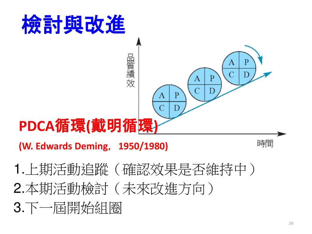 檢討與改進 PDCA循環(戴明循環) 1.上期活動追蹤(確認效果是否維持中) 2.本期活動檢討(未來改進方向) 3.下一屆開始組圈