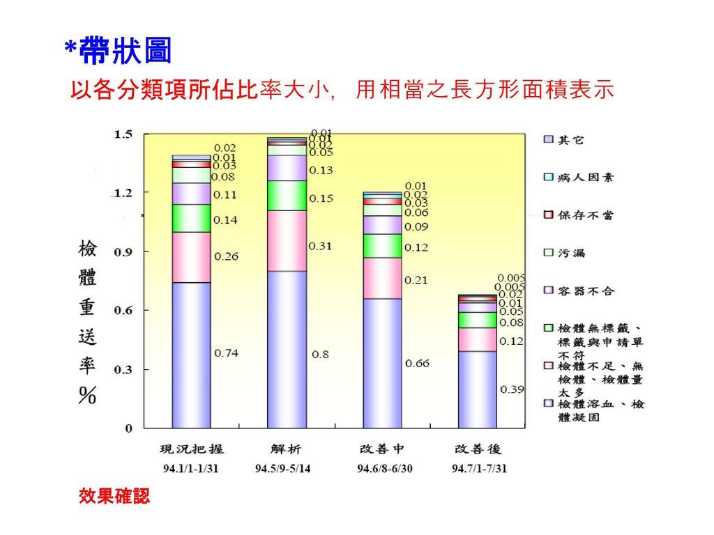 *帶狀圖 以各分類項所佔比率大小,用相當之長方形面積表示 效果確認