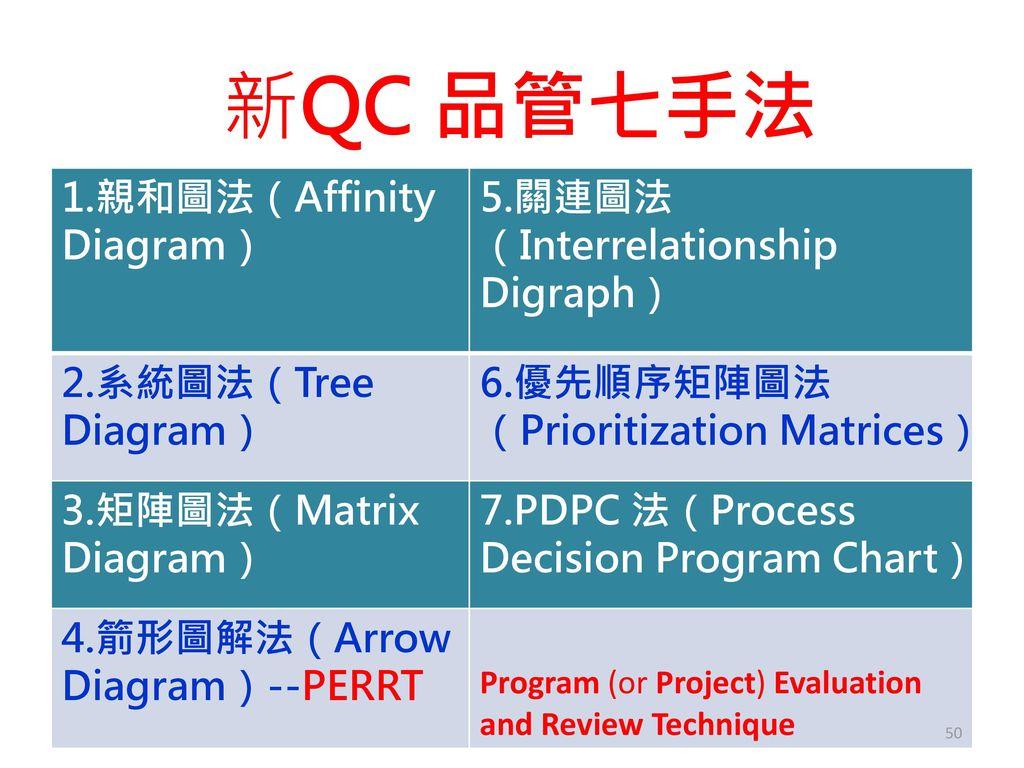 新QC 品管七手法 1.親和圖法(Affinity Diagram) 5.關連圖法(Interrelationship Digraph)