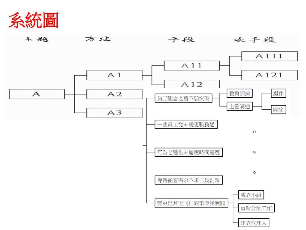 系統圖 樹形圖(Tree Diagrams)