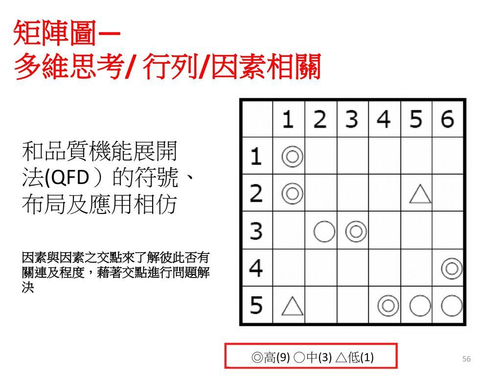 矩陣圖— 多維思考/ 行列/因素相關 和品質機能展開法(QFD)的符號、布局及應用相仿