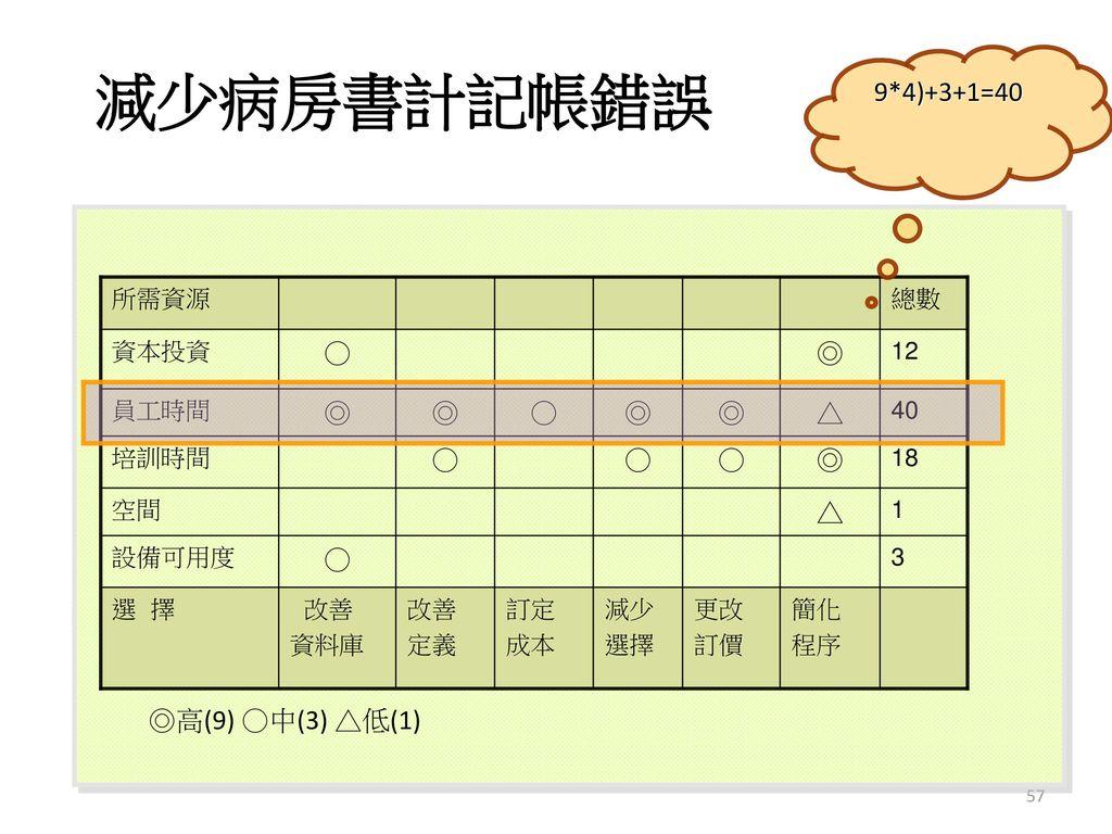 減少病房書計記帳錯誤 9*4)+3+1=40 ◎ △ ○ ◎高(9) ○中(3) △低(1) 簡化 程序 更改 訂價 減少 選擇 訂定 成本