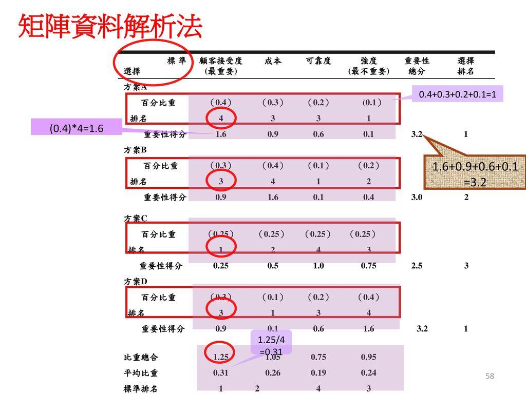 矩陣資料解析法 1.6+0.9+0.6+0.1 =3.2 (0.4)*4=1.6 0.4+0.3+0.2+0.1=1 1.25/4
