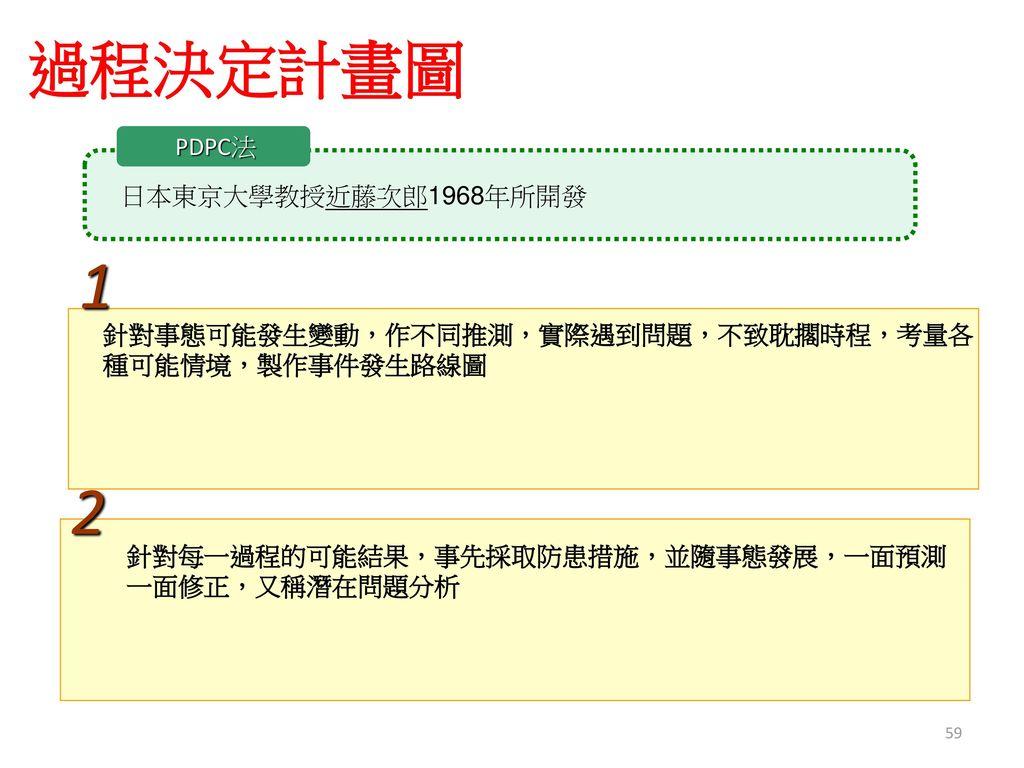 1 2 過程決定計畫圖 PDPC法 日本東京大學教授近藤次郎1968年所開發