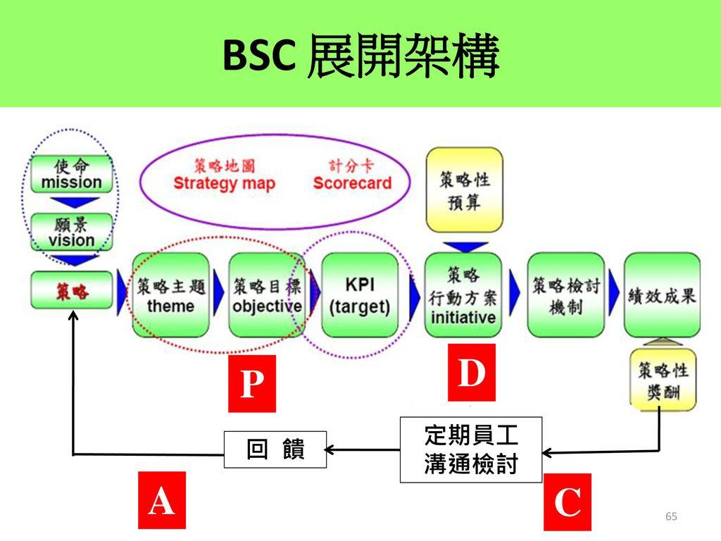 BSC 展開架構 D P 定期員工 溝通檢討 回 饋 A C