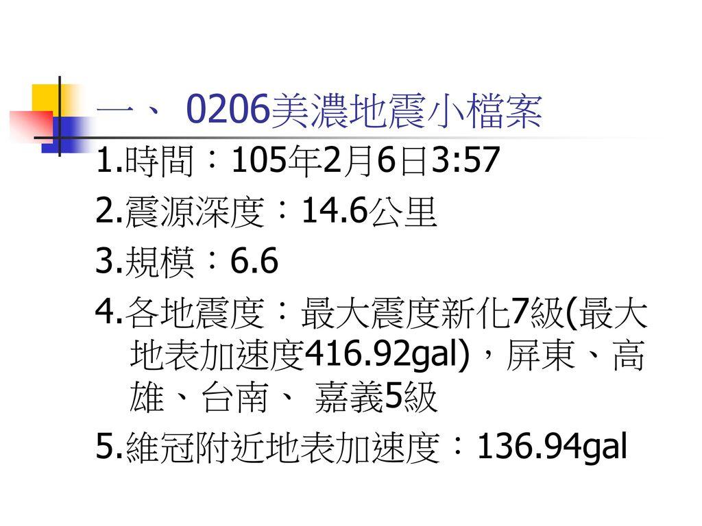 一、 0206美濃地震小檔案 1.時間:105年2月6日3:57 2.震源深度:14.6公里 3.規模:6.6