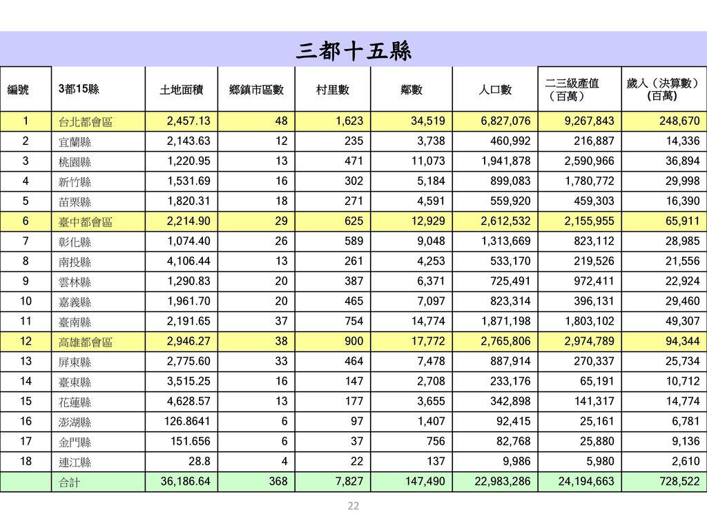 國立中興大學 國家政策與公共事務研究 副教授 李長晏