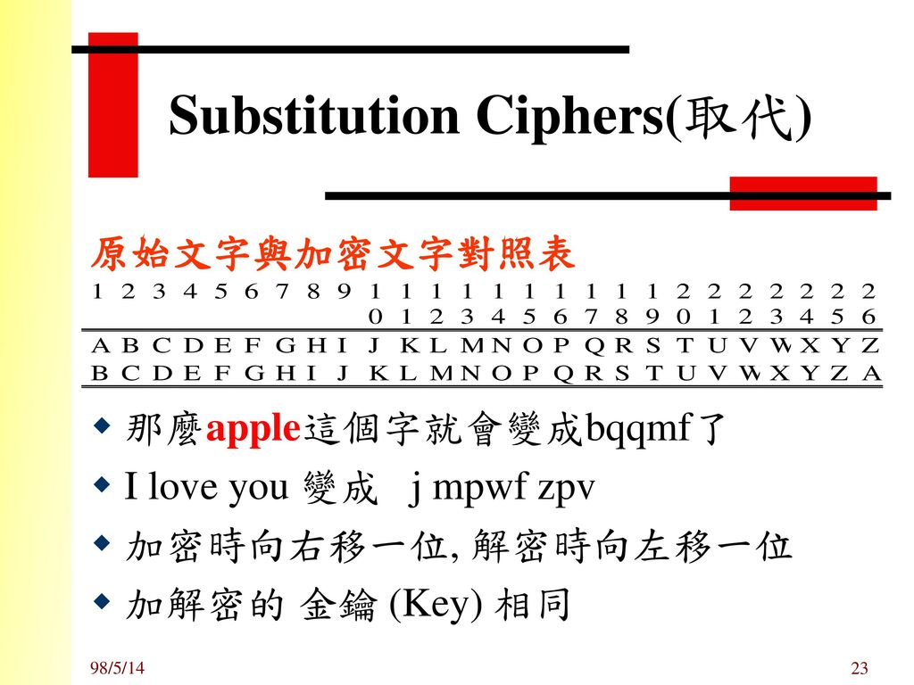 Substitution Ciphers(取代)