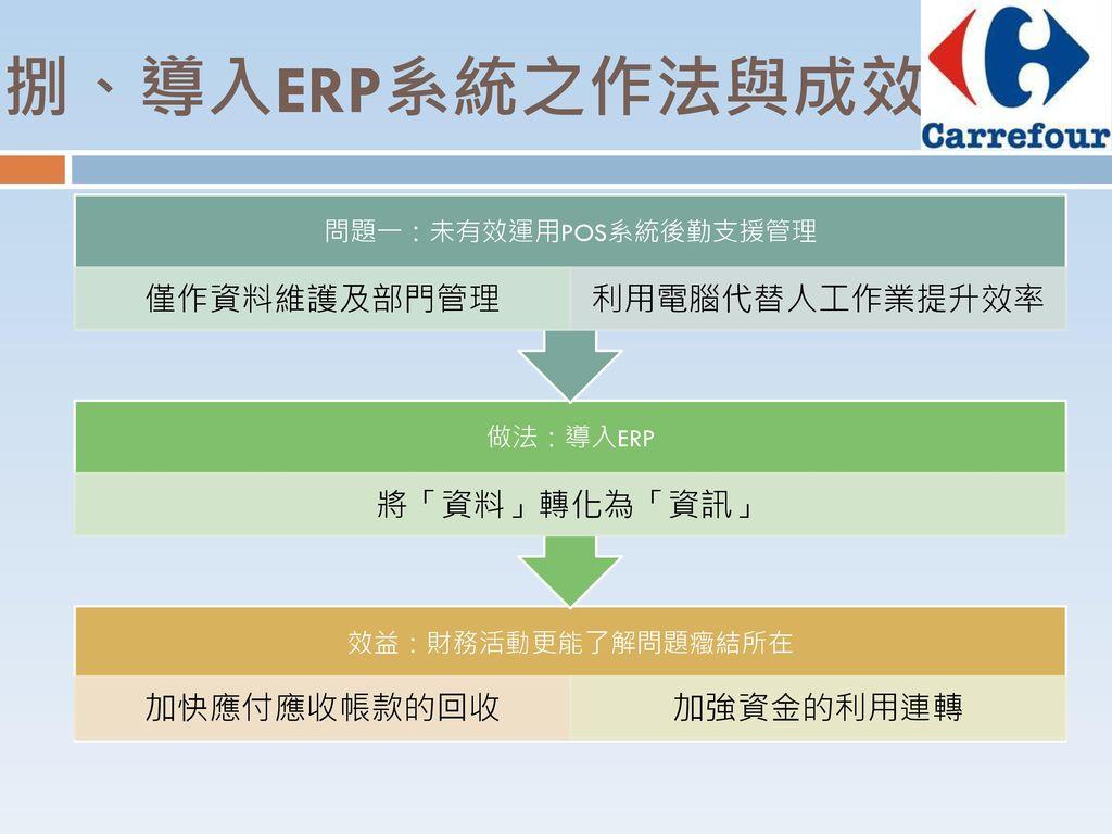 問題一:未有效運用POS系統後勤支援管理