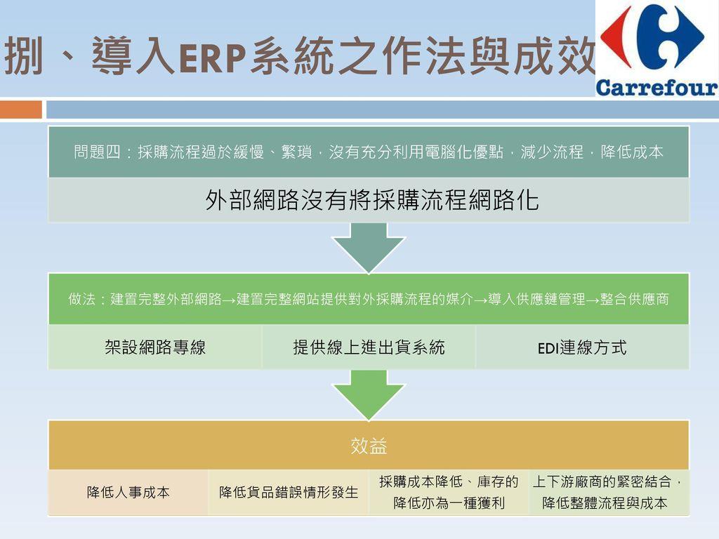 捌、導入ERP系統之作法與成效 架設網路專線 提供線上進出貨系統 EDI連線方式