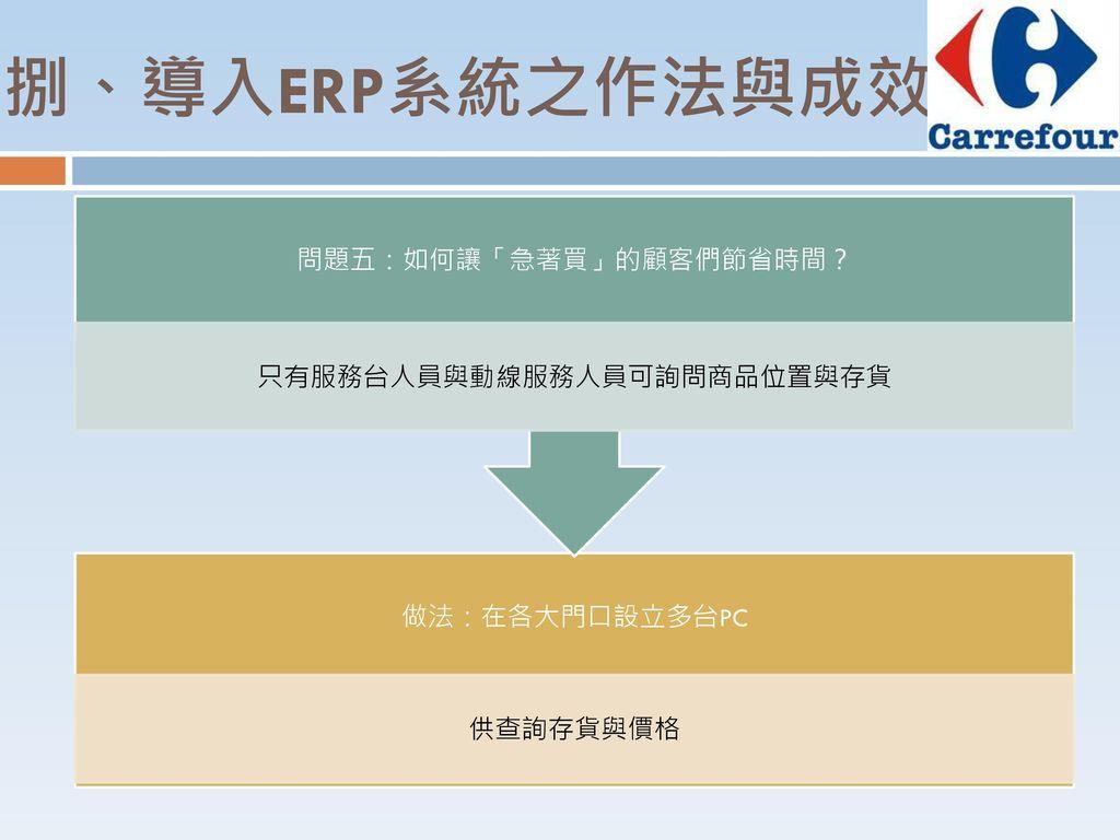 捌、導入ERP系統之作法與成效 只有服務台人員與動線服務人員可詢問商品位置與存貨 問題五:如何讓「急著買」的顧客們節省時間?