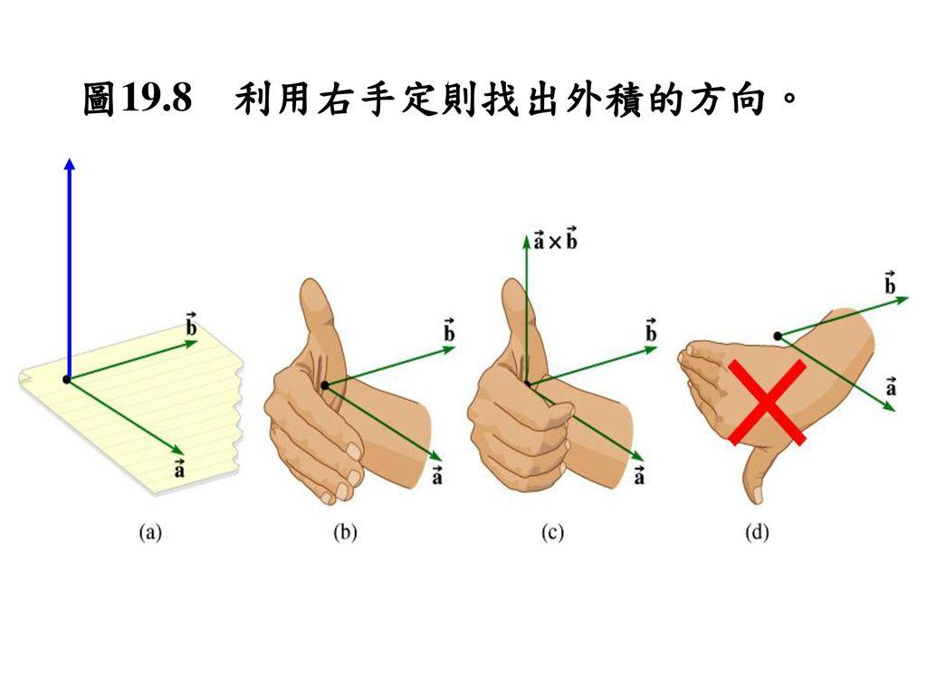 圖19.8 利用右手定則找出外積的方向。