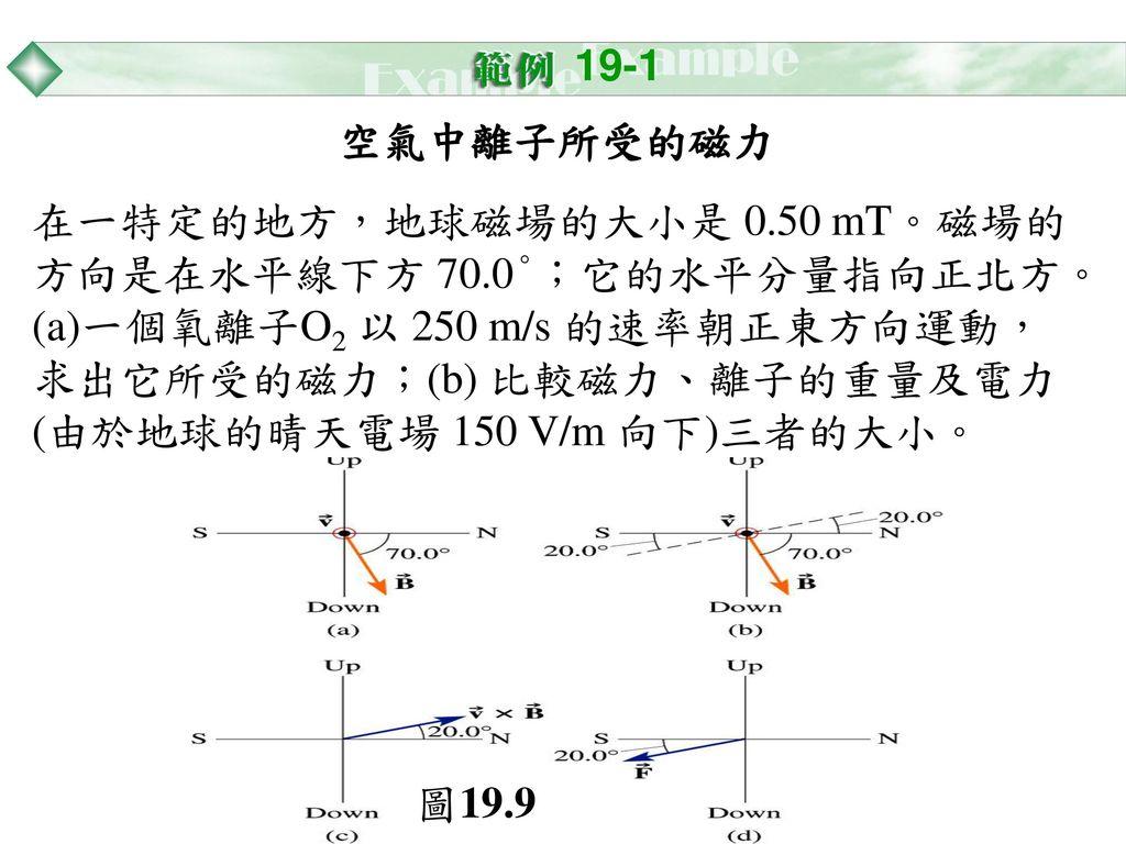 19-1 空氣中離子所受的磁力.