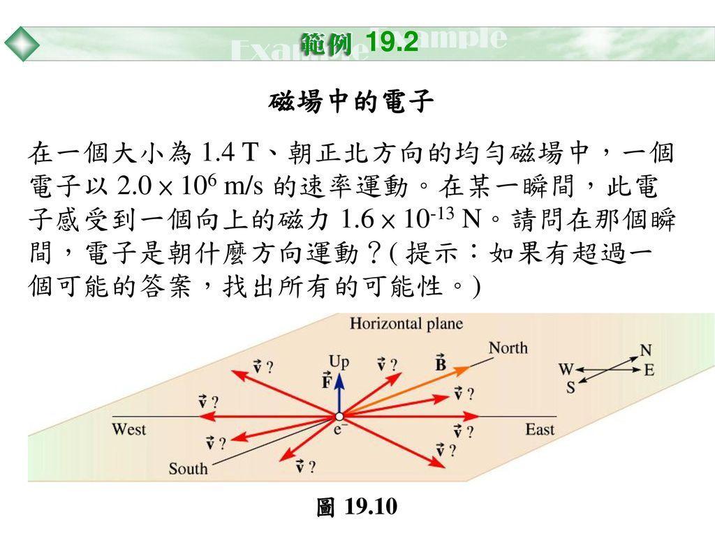 19.2 磁場中的電子. 在一個大小為 1.4 T、朝正北方向的均勻磁場中,一個電子以 2.0 × 106 m/s 的速率運動。在某一瞬間,此電子感受到一個向上的磁力 1.6 × 10-13 N。請問在那個瞬間,電子是朝什麼方向運動?( 提示:如果有超過一個可能的答案,找出所有的可能性。)