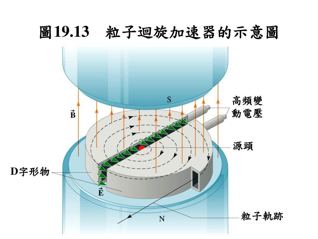 圖19.13 粒子迴旋加速器的示意圖 高頻變動電壓 源頭 D字形物 粒子軌跡