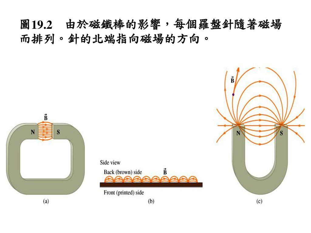 圖19.2 由於磁鐵棒的影響,每個羅盤針隨著磁場而排列。針的北端指向磁場的方向。