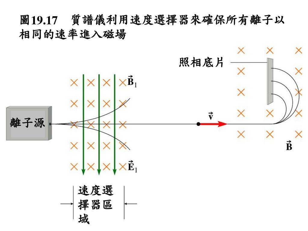 圖19.17 質譜儀利用速度選擇器來確保所有離子以相同的速率進入磁場