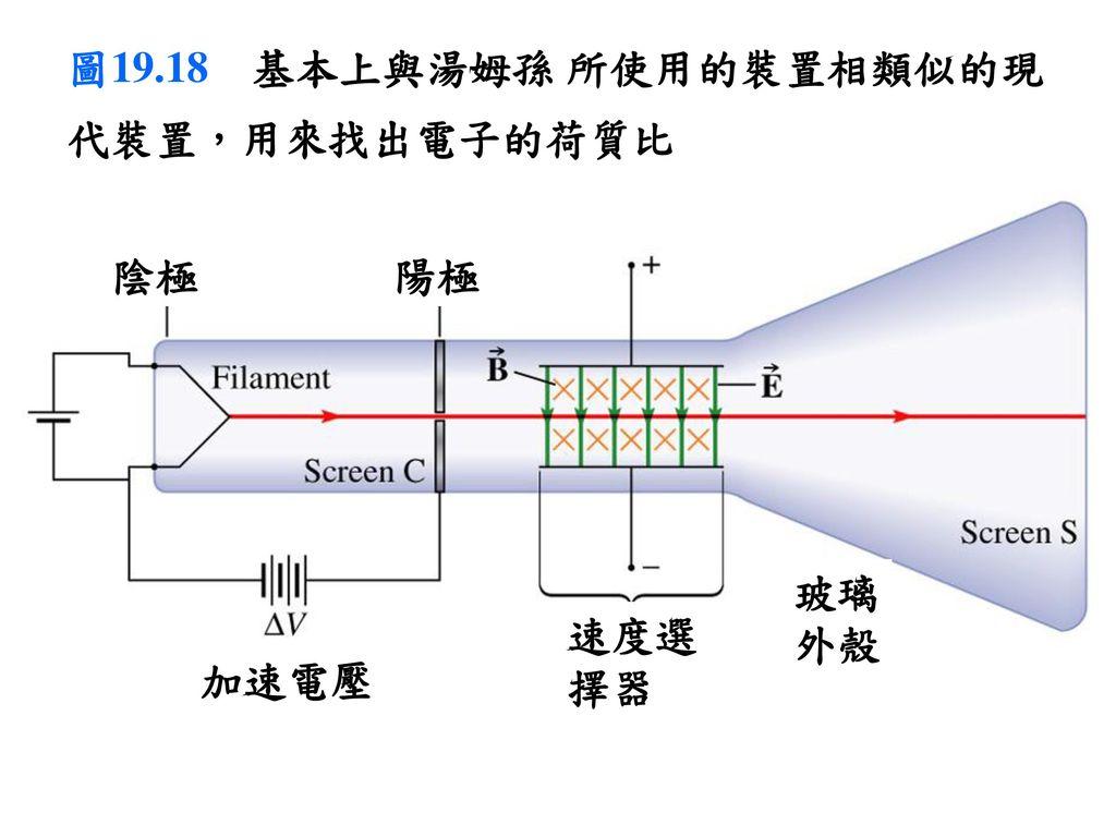 圖19.18 基本上與湯姆孫 所使用的裝置相類似的現代裝置,用來找出電子的荷質比