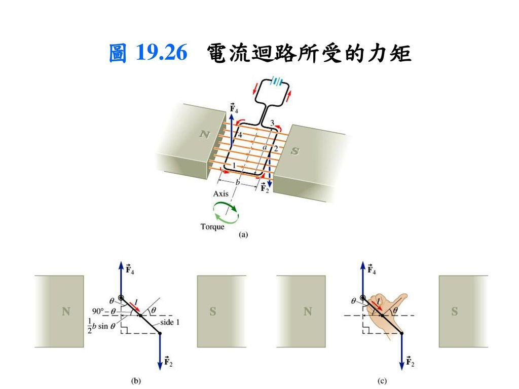 圖 19.26 電流迴路所受的力矩
