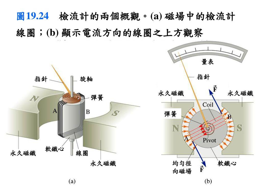 圖19.24 檢流計的兩個概觀。(a) 磁場中的檢流計線圈;(b) 顯示電流方向的線圈之上方觀察