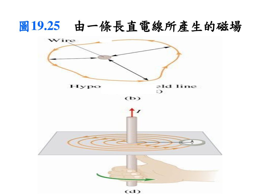 圖19.25 由一條長直電線所產生的磁場