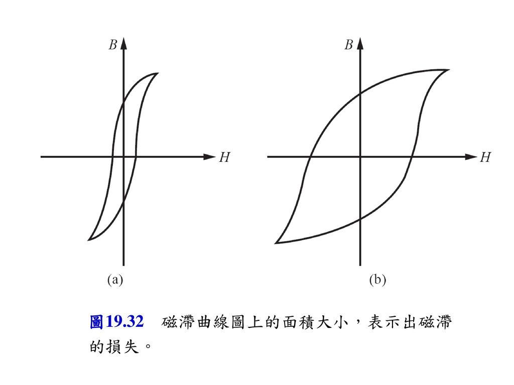 圖19-22 圖19.32 磁滯曲線圖上的面積大小,表示出磁滯的損失。