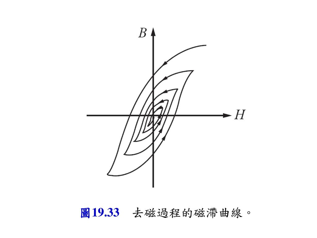 圖19-23 圖19.33 去磁過程的磁滯曲線。