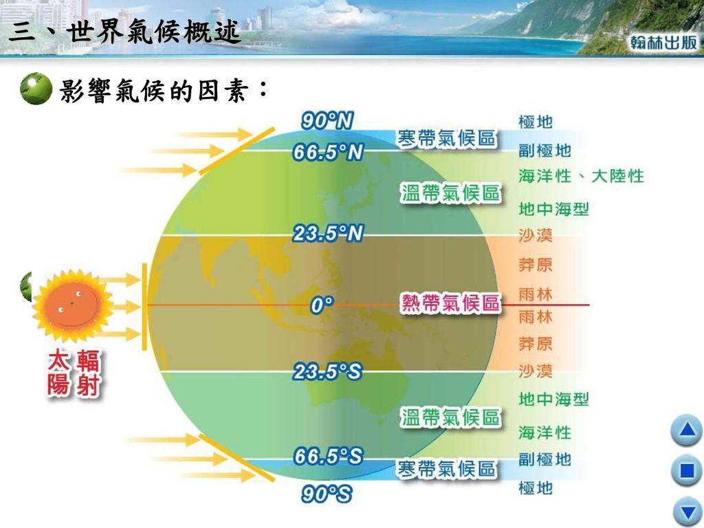三、世界氣候概述 影響氣候的因素: 三個氣候帶: ‧ 緯度 地形 風向 距海遠近