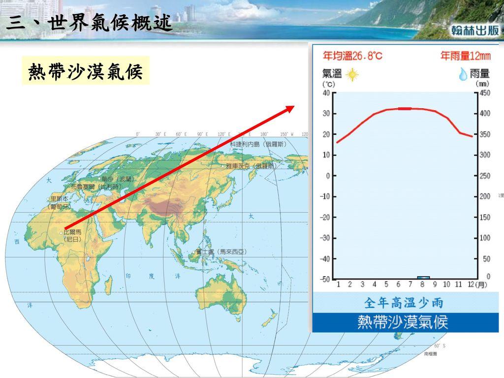 三、世界氣候概述 熱帶沙漠氣候