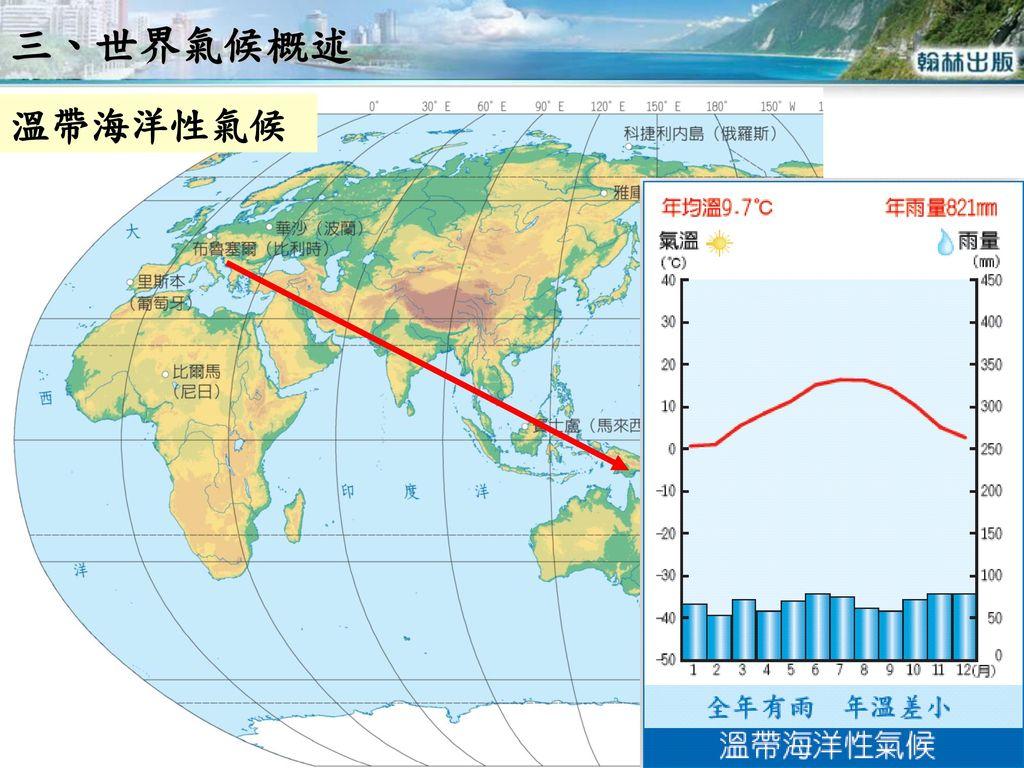三、世界氣候概述 溫帶海洋性氣候