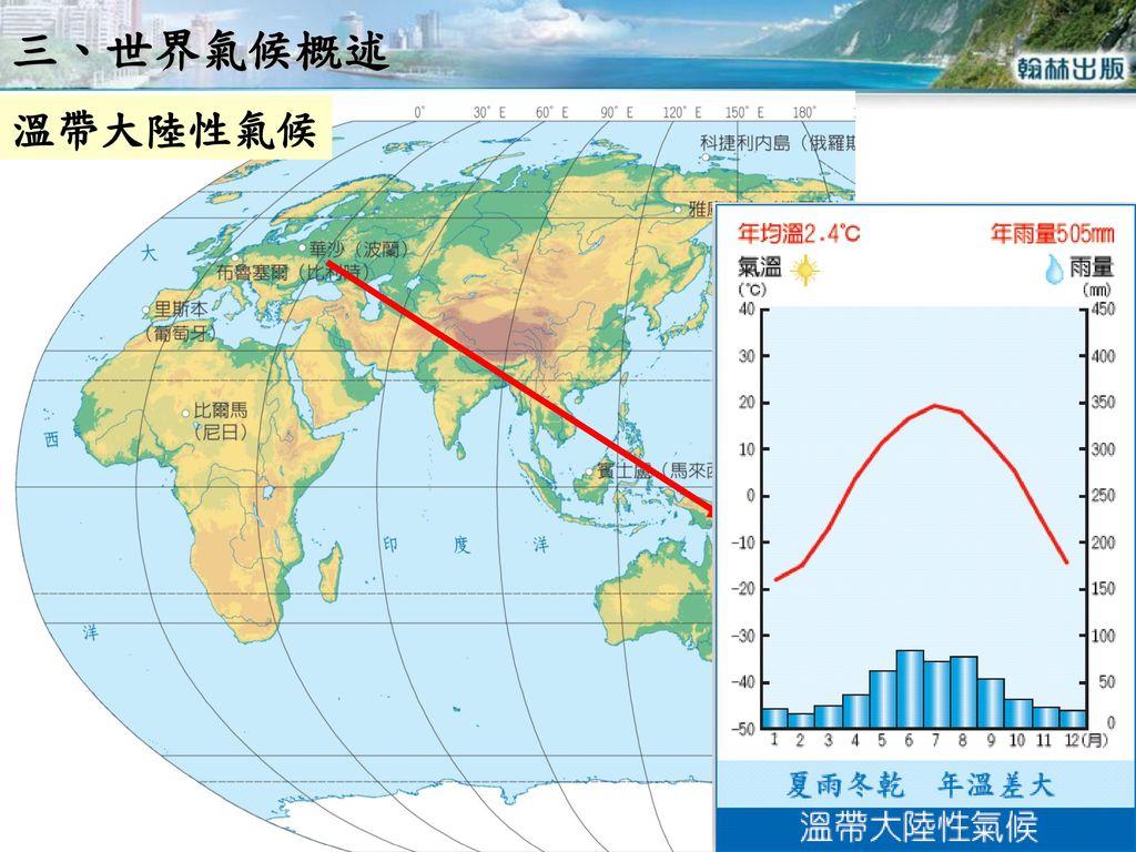 三、世界氣候概述 溫帶大陸性氣候