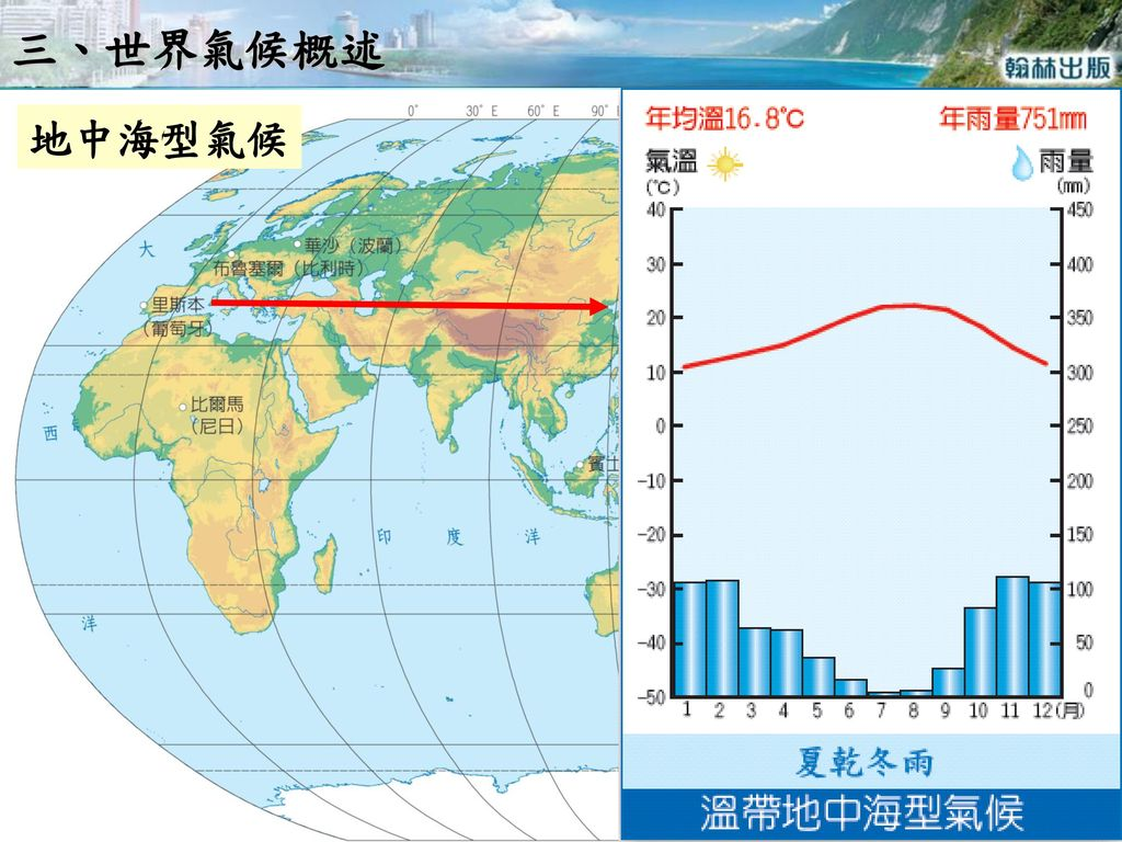 三、世界氣候概述 地中海型氣候