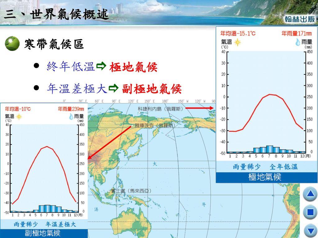 三、世界氣候概述 寒帶氣候區  終年低溫  年溫差極大 極地氣候 副極地氣候