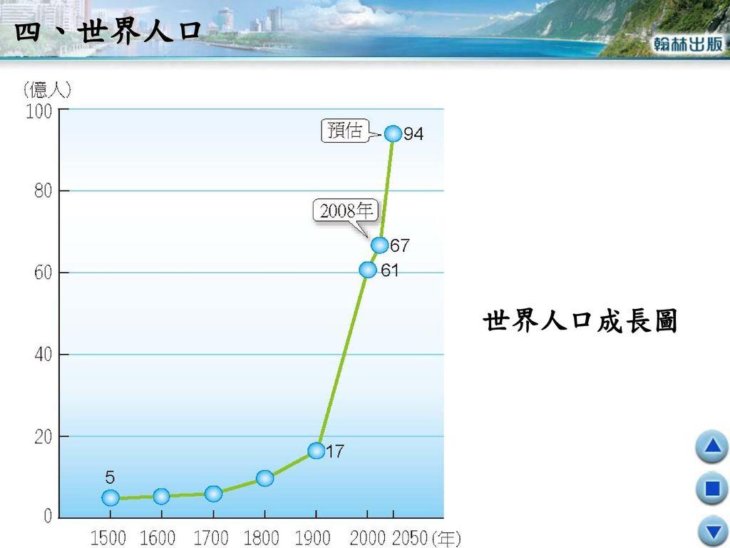 四、世界人口 世界人口成長圖